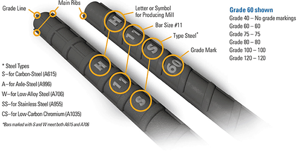 4 Markings on rebar